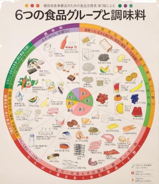 6つの食品グループと調味料